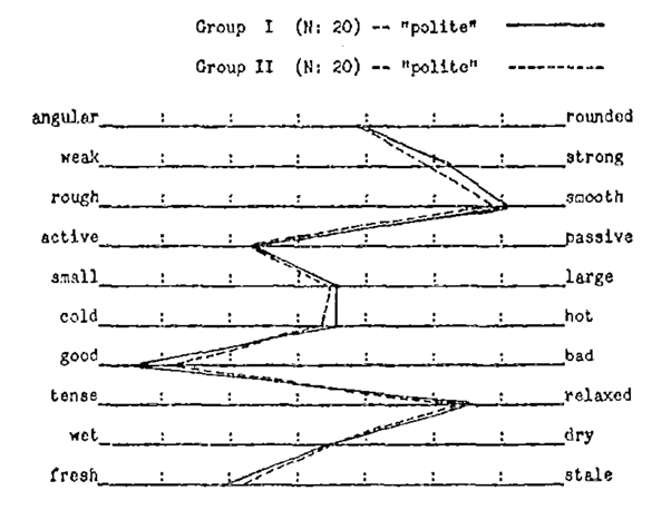 Semantic differentials, averaged across two groups of twenty study participants each. From The Nature and Measurement of Meaning, pp. 229. Psychological Bulletin, 49(3), May 1952.