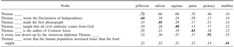 An example of how vector similarity between vectors representing a word and the word's context changes with context in a random vector model. From Jones & Mewhort (2007), Psychological Review, 114(1), p. 18.